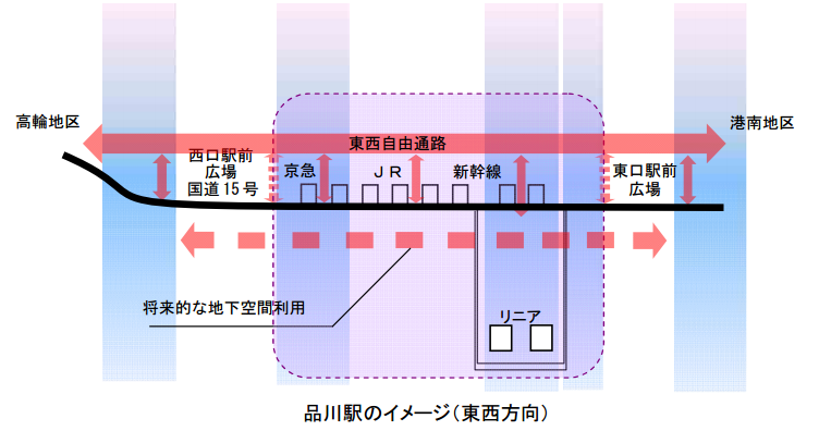 品川駅のイメージ東西方向
