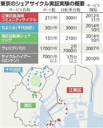 東京のシェアサイクル実証実験の概要