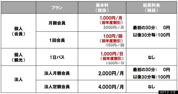 千代田区 シェアサイクル 料金体系