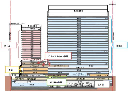 新鉄鋼ビル 概要図