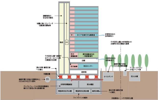 神田錦町三丁目共同建替計画