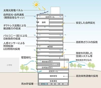 渋谷区役所新庁舎 (出典:渋谷区)
